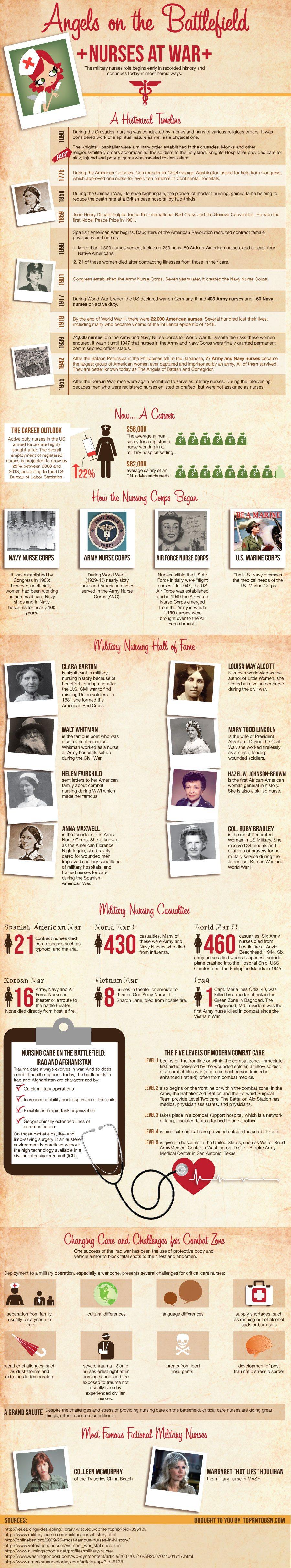 history-of-nurses