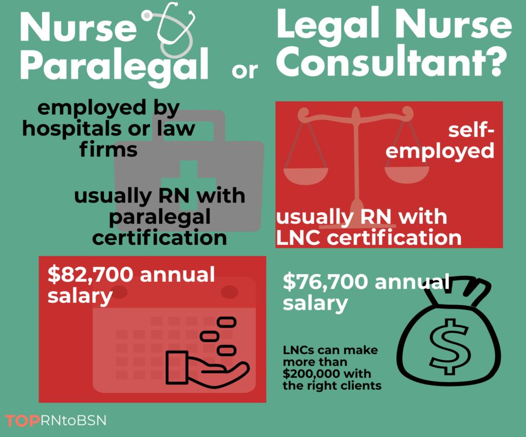 Nurse Paralegal Career Paths